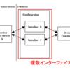自分用メモ Interface Association Descriptor