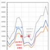 投資を始める日の違いによる基準価額の見え方の変化