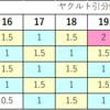 阪神が優勝するためにはヤクルトに何ゲーム差つける必要があるのか?