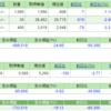 テクノスジャパン好決算、しかし株価は反応せず… 週末ポートフォリオ公開 (平成28年8月5日時点)