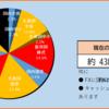 【2020年13週目(3/28)】の資産状況