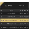琉球キングス、4/23(日)の大阪戦をスポナビライブで観戦したった。