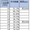 【ループイフダン4・5すくみと裁量の結果】10月2週は2500pips証拠金で年利換算38.0% (すくみ34.2%+裁量3.7%)。すくみが一気に戻り利益になっています。含み損も減じました。