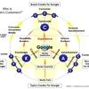 Googleのお客さんは誰?