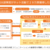 山田太郎氏のネット選挙はなぜ成功したのか~候補者と支持者との「政策の循環」~