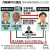 文部科学省、医科大学にねだりの構図 - 東京新聞 2018年7月25日