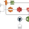 GitHub + AWS CodeBuildでVue.jsプロジェクトのビルド&デプロイを自動化する。