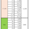 【Lineモバイル】 5月の料金結果報告→ドコモ比-4,000円【定期報告】 (切り替え後、初めてデータ容量追加した結果)