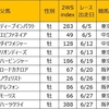 2WS index 一覧:2021年6月 2歳戦 勝ち上がり馬一覧