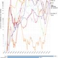 ワクチンによる勝利は真夏の夜の夢 -新型コロナウィルスワクチン最新情報  2021/09/11