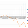 【トラリピ5すくみ】トラリピ5すくみハーフ&ハーフ第13週 (4/4) :年利換算0%です。円安でのレンジに入っています。