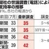 内閣改造、支持率上昇ほぼ見られず 朝日新聞世論調査 - 朝日新聞(2017年8月7日)