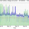 太陽光発電のバッテリー電圧と電力出力のグラフ: 2016/10/16-11/01 | 4時間の出力