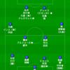 FC東京 2019年チーム編成
