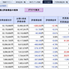 日経平均停滞するも保有株は一段高…(2021年3月度 第3週 損益状況)