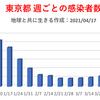 東京都  新型コロナ   543人感染確認   5週間前の感染者数は239人