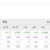 iDeCoで運用!三井住友・DC外国リートインデックスファンドの半年間の運用成績とその特徴をかいていく