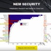 NEMの2つの特徴 | そしてそのブロックチェーンは、世の中を変えていけるか #NEM(XEM)