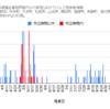 【情報】コロナウイルス感染者情報(グラフ)10/14現在 神奈川県小田原市周辺~横浜スタジアムの感染実証実験が信じがたい