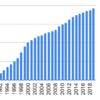 1990年からスタンレー電気を積み立てるとどうなるか