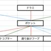 単純なアソシエーションと第3のモデルを利用したアソシエーション