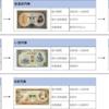 【古銭買取】100円札の変遷とその価値とは