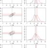 2変量正規分布の片方の変数を平均でぶった切ってもう片方の変数の値の平均差を検討する?