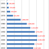 Changes in Wage-Workers Salaries in Japan, 1950-2013