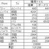 搭乗実績まとめ 2015年8月
