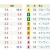 11/19(土)複勝コロガシの予想。11時時点オッズで1,200円→13,000円