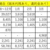 2017年1月の携帯電話料金