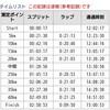 防府読売マラソン2時間58分36秒で完走です