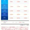 月900円⁈格安SIM ①