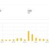 【ありがとうございます】ブログ開設半年&アクセス数10000突破!