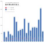 マーベル映画22本【制作費&興行収入】一覧|アベンジャーズは規格外!