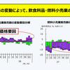 価格の変動によって、飲食料品・燃料小売業の販売額が変動 ;平成28年小売業販売を振り返る(その1)