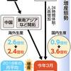 韓国や台湾におけるマスクの供給対策について