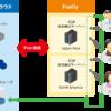 Fastly(CDN)のログをニフティクラウド オブジェクトストレージに保存する
