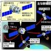 無人補給船に別任務…人工衛星に転用、月探査も