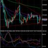 現状分析(ドルと円)