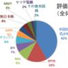 30代4人家族の家計簿&資産運用状況報告☆【2020年9月】