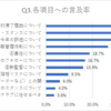 【第3報】ロティーナ監督の契約満了に関するアンケートの集計結果について(20201206)
