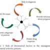 リウマチ因子(RF)~役割と他の疾患での陽性率~