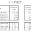 【マツダ, 7261】2021年3月期第2四半期決算 - 財務諸表分析 資本構造安全性が大幅に低下!!