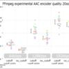 cutoffオプションでFFmpeg内蔵AACエンコーダーの品質を改善する