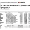 ★MotoGP2016サンマリノGP Q1結果