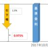 【金利予想】変動金利が上がるXデーは銀行の営業戦略から2023年~2028年が濃厚
