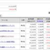 インデックス投資 2021年3月第2週 ユニクロ損切り(>_<)