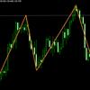 とあるチャートパターンから逆張りを仕掛ける手法