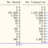 OracleのStatspackレポートの見方(Load Profile)